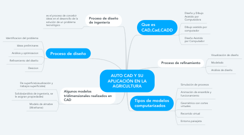 Mind Map: AUTO CAD Y SU APLICACIÓN EN LA AGRICULTURA