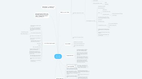 Mind Map: Kiểm thử Phần Mềm