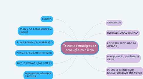 Mind Map: Textos e estratégias de produção na escola