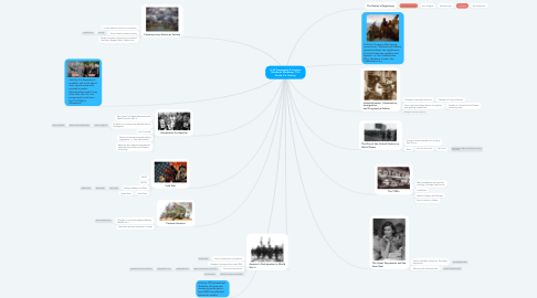 Mind Map: H-SS Framework & Content Standards Mindmap: 11th Grade U.S. History