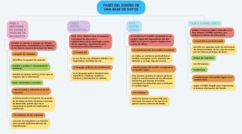 Mind Map: FASES DEL DISEÑO DE UNA BASE DE DATOS