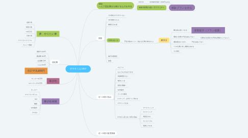 Mind Map: ササキくんMAP