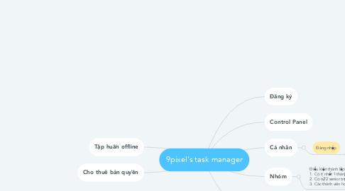 Mind Map: 9pixel's task manager