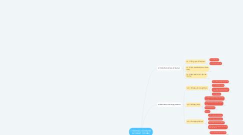 Mind Map: CHƯƠNG 6 SỬ DỤNG INTERNET CƠ BẢN