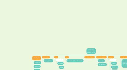Mind Map: Naturaleza jurídica del derecho familiar