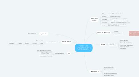 Mind Map: SISTEMA DE INFORMACION EN EL SECTOR SALUD