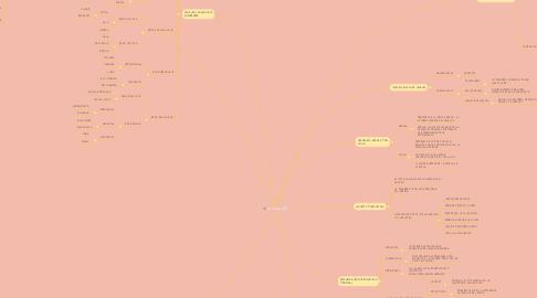 Mind Map: ETIMOLOGIA