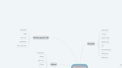 Mind Map: Programme