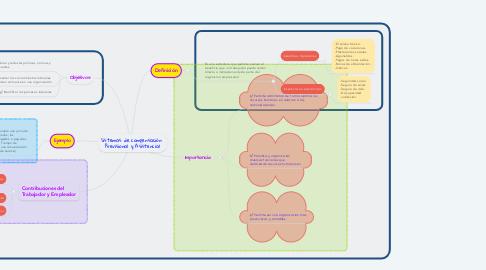 Mind Map: Sistemas de compensación  Previsional y Asistencial