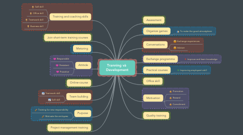 Mind Map: Tranning và  Development