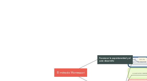 Mind Map: El método Montessori