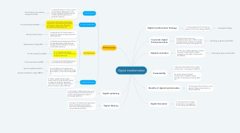 Mind Map: Digital transformation