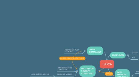 Mind Map: LULWA