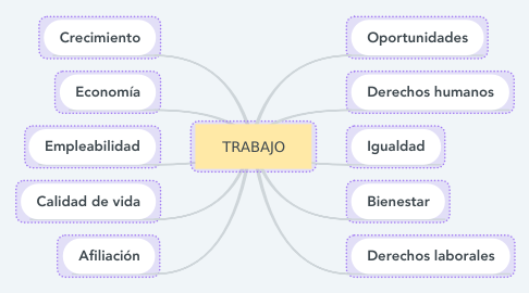 Mind Map: TRABAJO