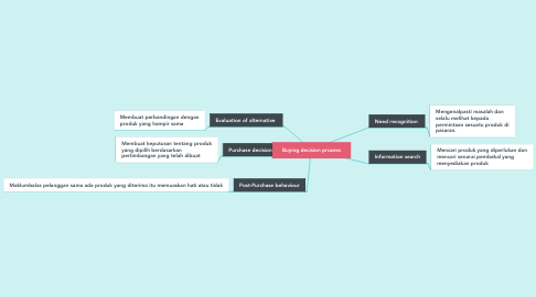 Mind Map: Buying decision process