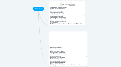 Mind Map: Solar Panel