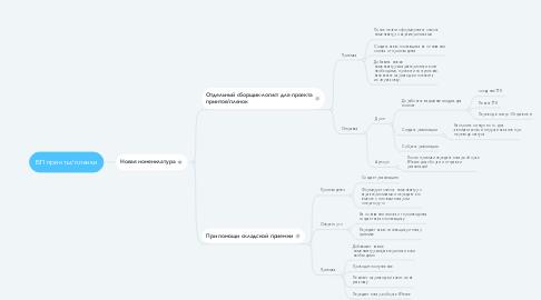 Mind Map: БП принты/пленки