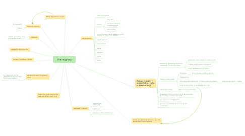 Mind Map: The imaginary