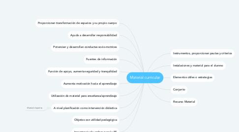 Mind Map: Material curricular