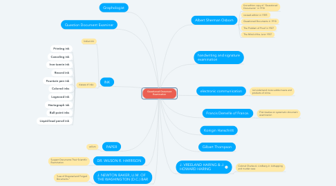 Mind Map: Questioned Document Examination