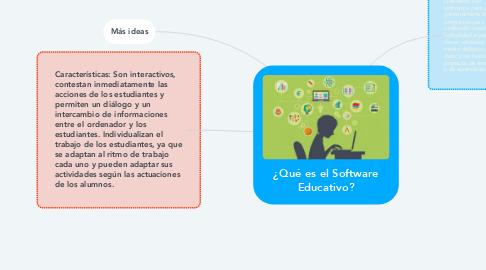 Mind Map: ¿Qué es el Software Educativo?