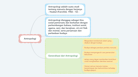 Mind Map: Antropologi