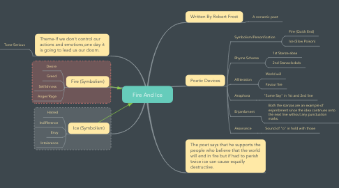 Mind Map: Fire And Ice