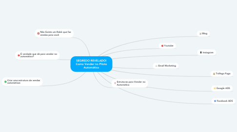 Mind Map: SEGREDO REVELADO! Como Vender no Piloto Automático