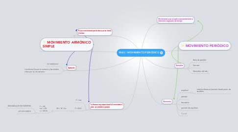 Mind Map: MAS / MOVIMIENTO PERIÓDICO