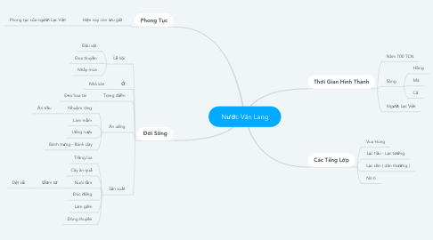 Mind Map: Nước Văn Lang