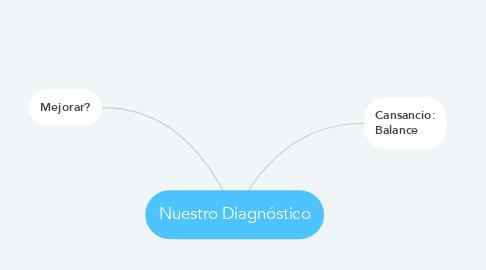 Mind Map: Nuestro Diagnóstico