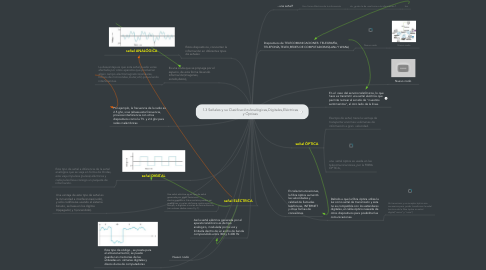 Mind Map: 1.3 Señales y su Clasificación:Analógicas,Digitales,Eléctricas y Ópticas