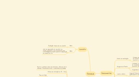 Mind Map: Qualidade