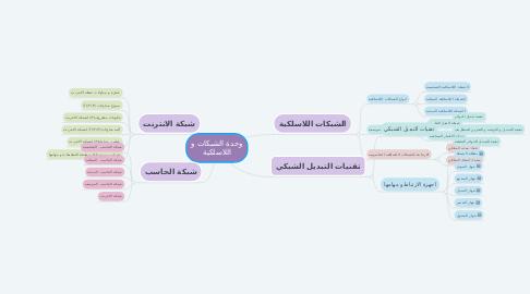 Mind Map: وحدة الشبكات و اللاسلكية