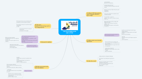 Mind Map: THE BLUE REBELLION AND AFTER
