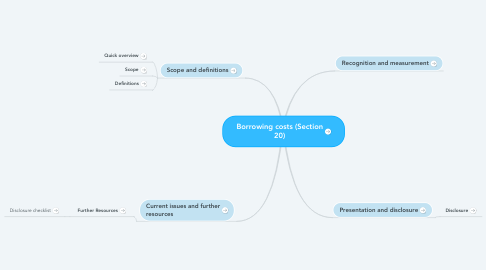 Mind Map: Borrowing costs (Section 20)