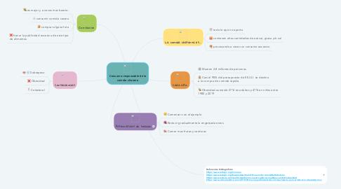 Mind Map: Consumo responsable de la comida chatarra