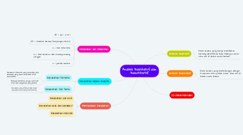 Mind Map: Analisis Kualitatif dan Kuantitatif