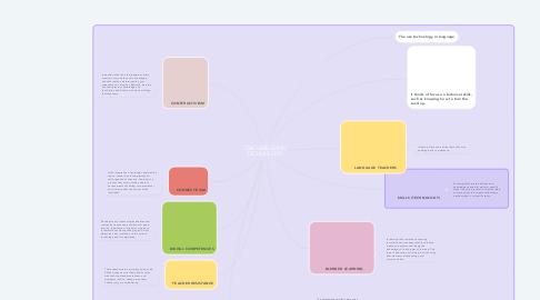 Mind Map: TEACHERS USING TECHNOLOGY