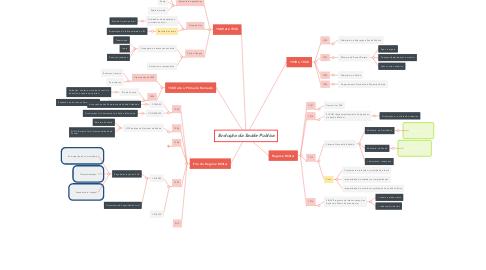 Mind Map: Evolução da Saúde Publica