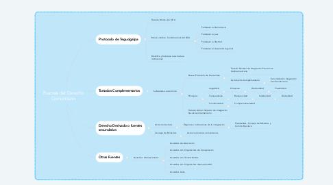 Mind Map: Fuentes del Derecho Comunitario