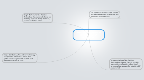 Mind Map: Assertive Technology and The Four Steps Of Assessmment