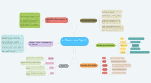 Mind Map: La Metamorfosis: Capítulo 2