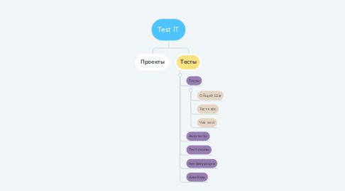 Mind Map: Test IT