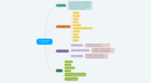 Mind Map: INVESTIGACIÒN CIENTIFICA