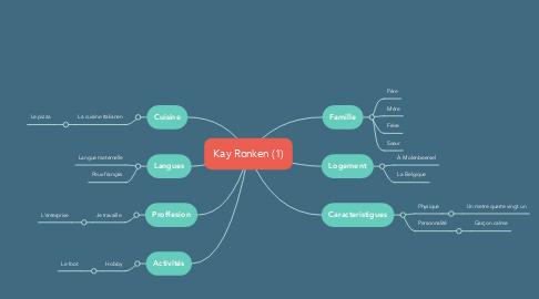 Mind Map: Kay Ronken (1)