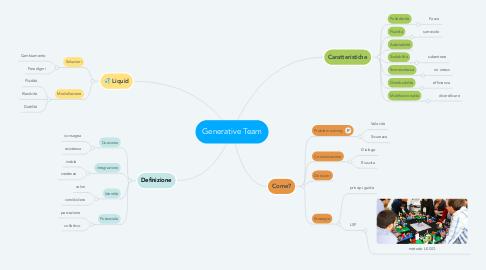 Mind Map: Generative Team