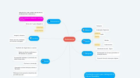 Mind Map: Assistencias