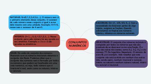 Mind Map: CONJUNTOS NUMÉRICOS