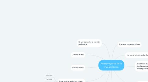 Mind Map: Anteproyecto de la investigacion